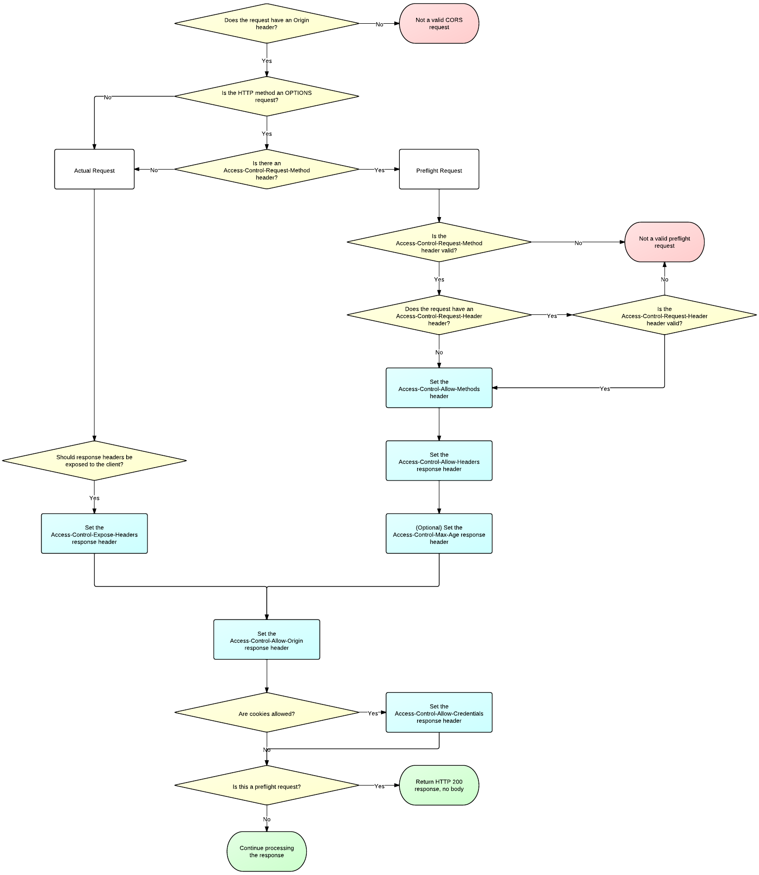 cors_server_flowchart.png
